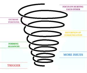 Conflict Escalating Model