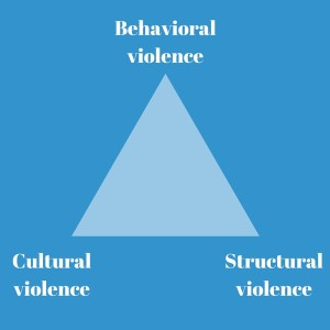 conflict triangle