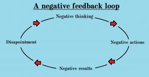 Negativity loop